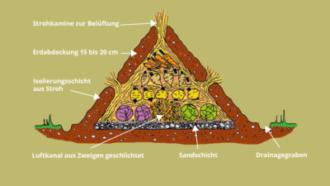 Workshop: Stromloses Kühlen - Erdlagergrube & Verdunstungskühlschrank im Garten
